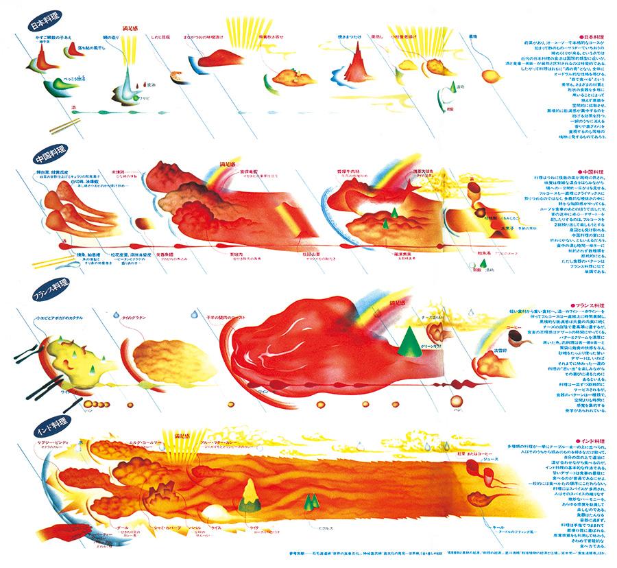 Taste maps